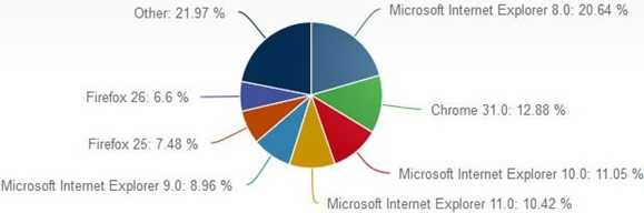 udeo Internet pretrazivaca u decembru 2013