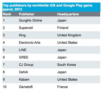 najveci izdavaci mobilnih igara u 2013