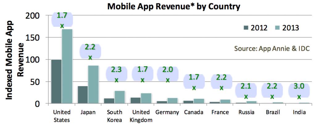 prihodi od mobilnih aplikacija po drzavama