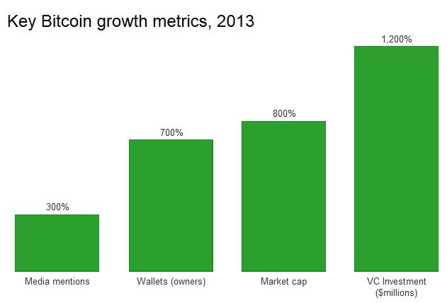 rast bitcoina 2013-2014