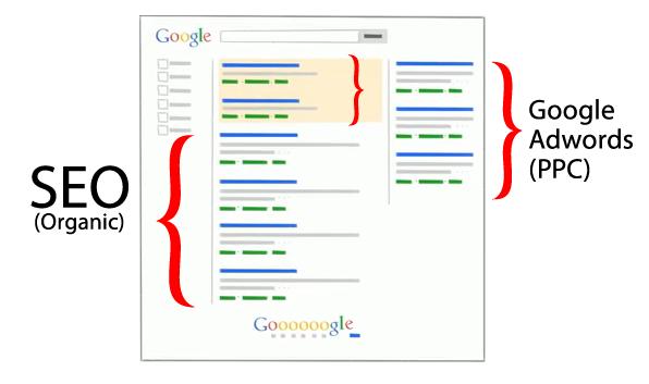 seo i ppc na stranici sa rezultatima pretrage