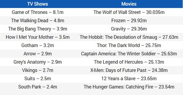 Filmovi i serije koje su se najvise preuzimali u 2014
