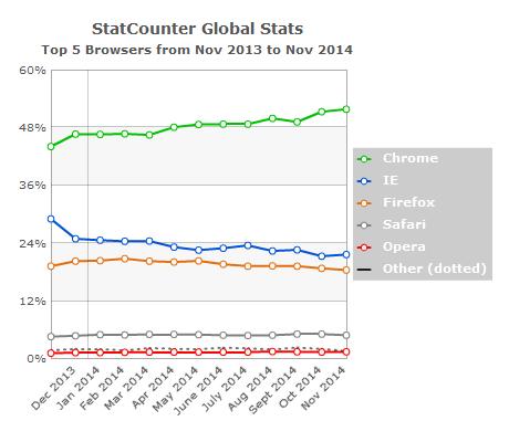 Najpopularniji Web preglednici