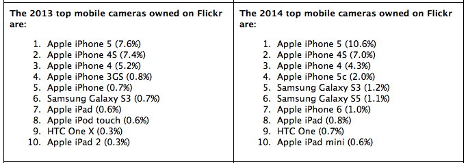 najpopularniji fotoaparati mobilnih uredaja