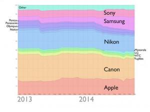 najpopularniji fotoaparati na flickr-u