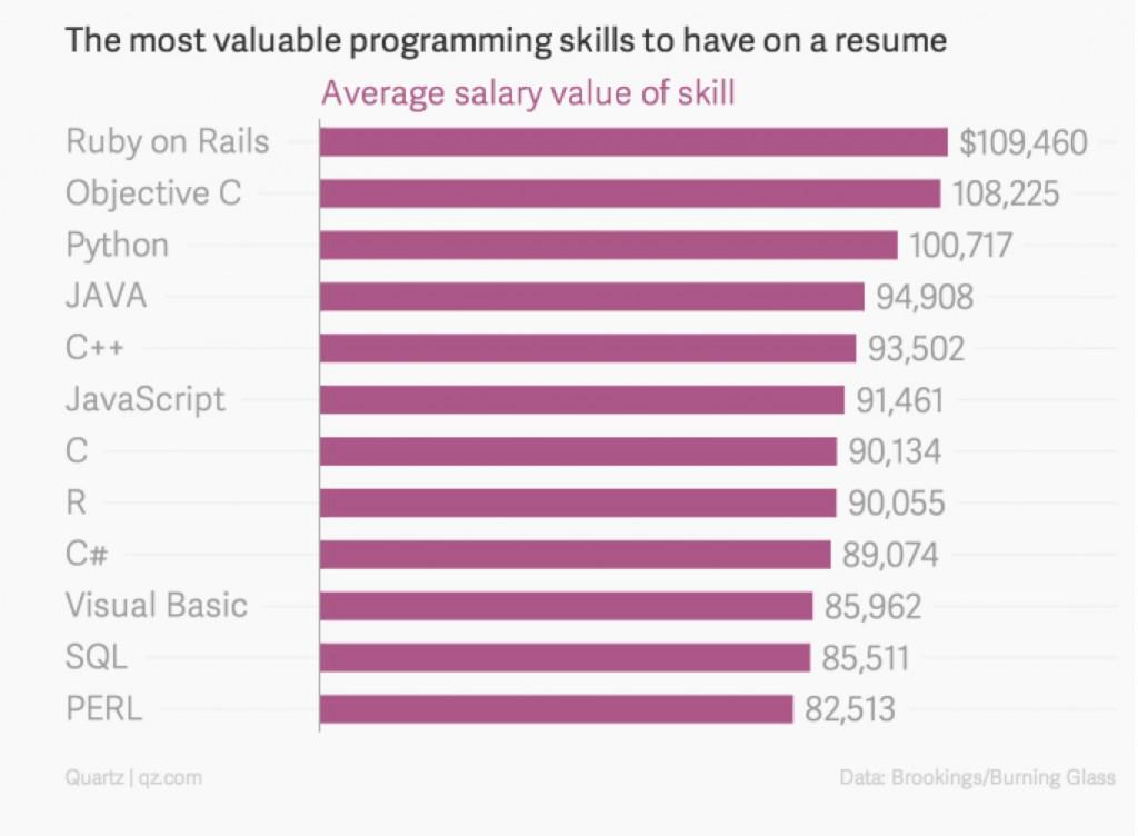 najplaceniji programski jezici