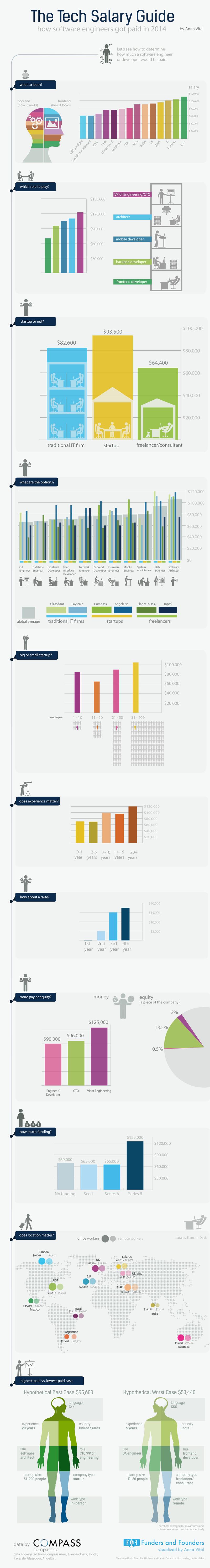 placa programera-infographic