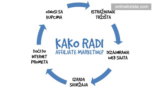 kako-radi-affiliate-marketing