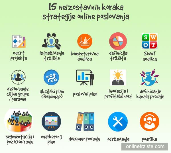 15-koraka-strategije-online-poslovanja