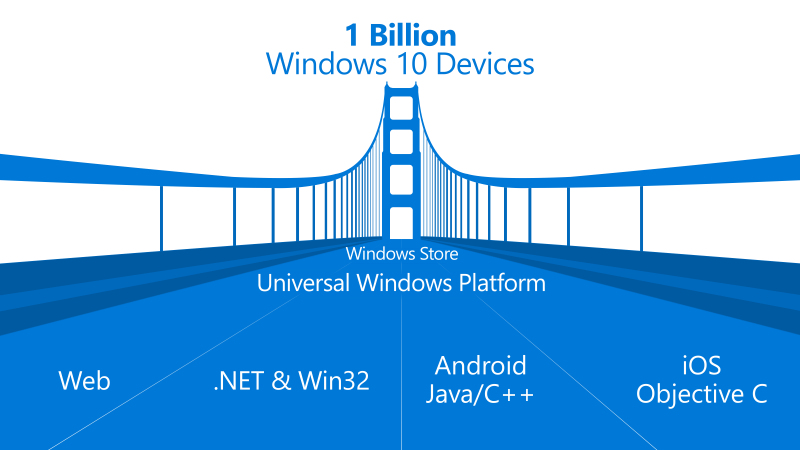windows bridges