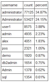 10 lozinki koje hakeri najcesce koriste-username