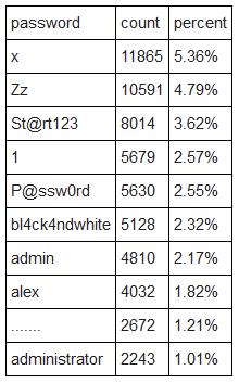 10 lozinki koje hakeri najcesce koriste