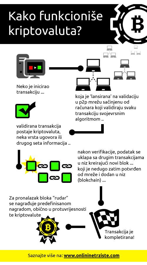 kako-funkcionise-kriptovaluta